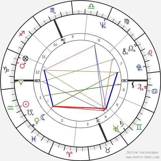Fabian Forte astro natal birth chart, Fabian Forte horoscope, astrology