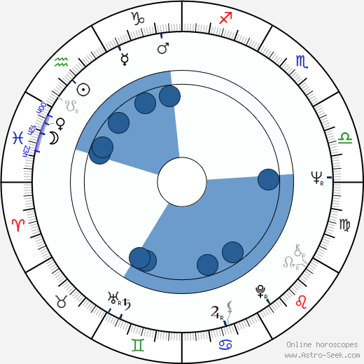 Gayle Hunnicutt wikipedia, horoscope, astrology, instagram