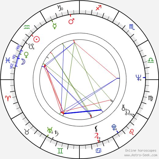 Гэйл Ханникат Gayle Hunnicutt день рождения гороскоп, Gayle Hunnicutt Натальная карта онлайн