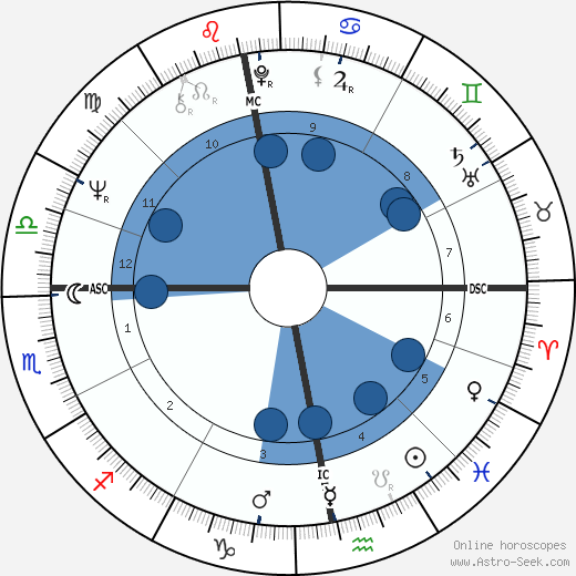 George Harrison horoscope, astrology, sign, zodiac, date of birth, instagram