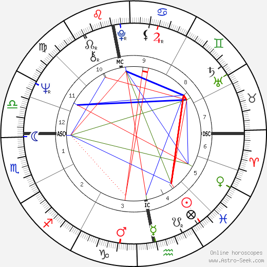 George Harrison birth chart, George Harrison astro natal horoscope, astrology