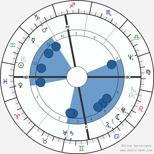 Gérard Rinaldi wikipedia, horoscope, astrology, instagram