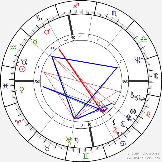 Gérard Rinaldi день рождения гороскоп, Gérard Rinaldi Натальная карта онлайн