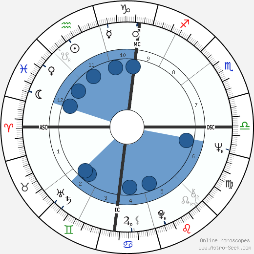 Greydon Clark wikipedia, horoscope, astrology, instagram
