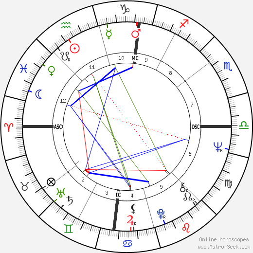 Greydon Clark tema natale, oroscopo, Greydon Clark oroscopi gratuiti, astrologia