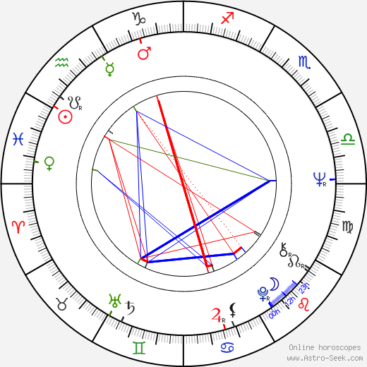 Hans Howes birth chart, Hans Howes astro natal horoscope, astrology