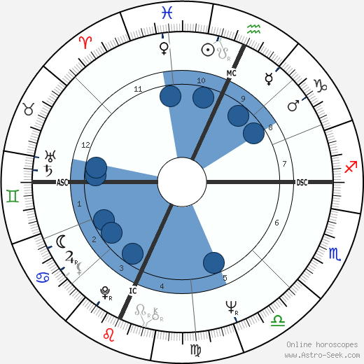 Ira Cohan horoscope, astrology, sign, zodiac, date of birth, instagram