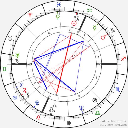 Ira Cohan день рождения гороскоп, Ira Cohan Натальная карта онлайн