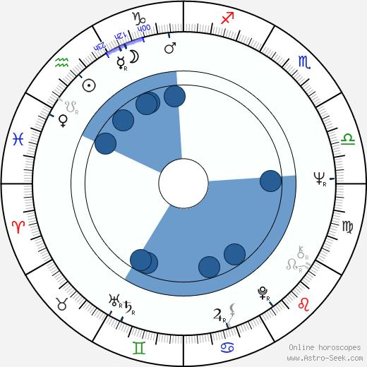 Jan Vlasák wikipedia, horoscope, astrology, instagram