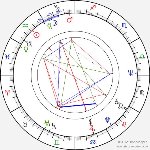 Jan Vlasák день рождения гороскоп, Jan Vlasák Натальная карта онлайн