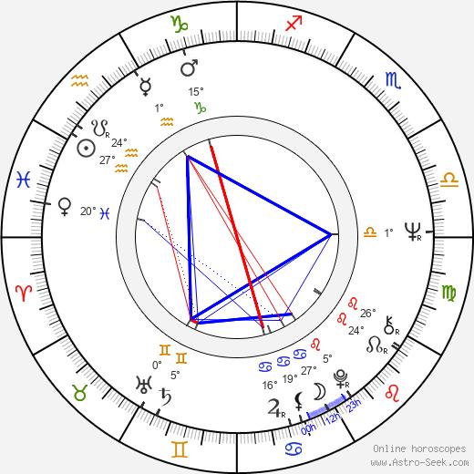 Joe Medjuck birth chart, biography, wikipedia 2020, 2021