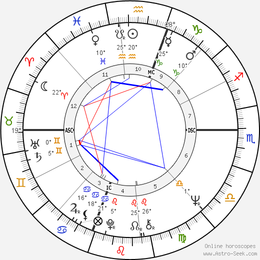 Joe Pesci birth chart, biography, wikipedia 2019, 2020