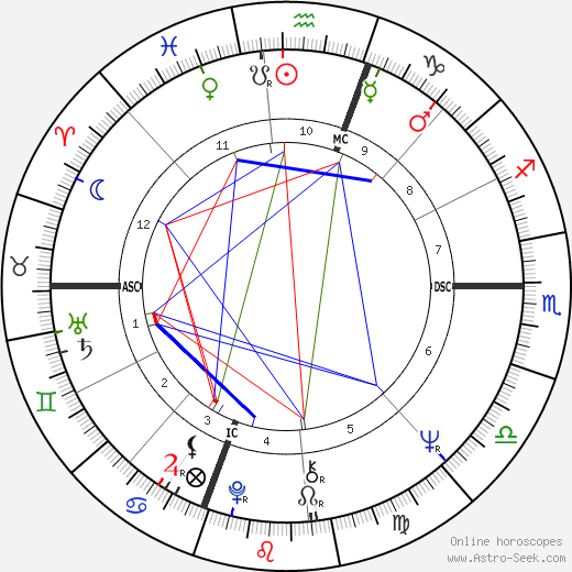 Joe Pesci astro natal birth chart, Joe Pesci horoscope, astrology