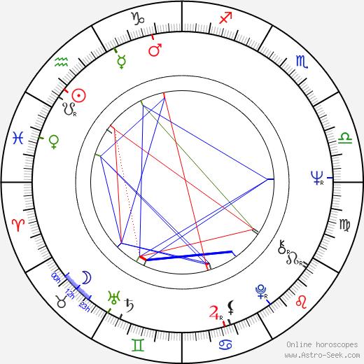 Joselito astro natal birth chart, Joselito horoscope, astrology