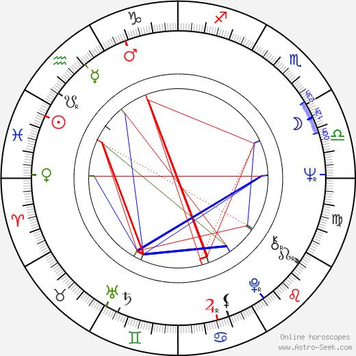 Juraj Bindzár astro natal birth chart, Juraj Bindzár horoscope, astrology