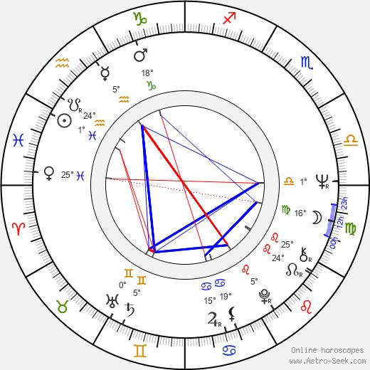 Karel Meister Jr. birth chart, biography, wikipedia 2019, 2020