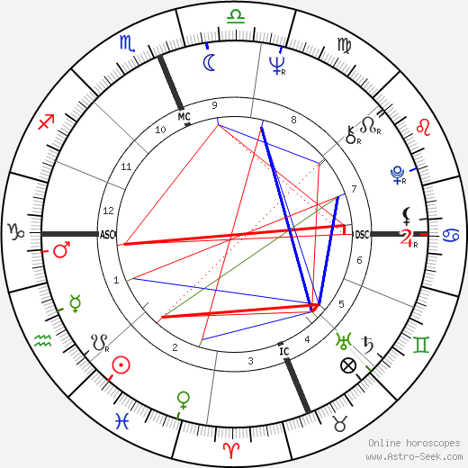 february kent astrology