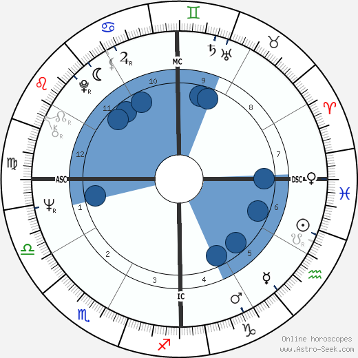 Lawrence Berjoan wikipedia, horoscope, astrology, instagram
