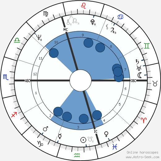 Lothaire Grossmann wikipedia, horoscope, astrology, instagram