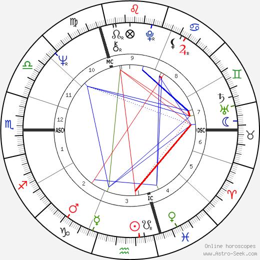 Lothaire Grossmann день рождения гороскоп, Lothaire Grossmann Натальная карта онлайн