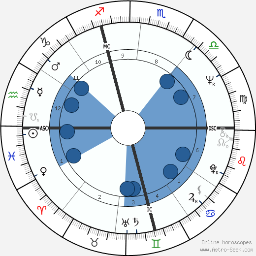 Luigi Meroni wikipedia, horoscope, astrology, instagram
