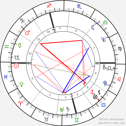 Луиджи Мерони Luigi Meroni день рождения гороскоп, Luigi Meroni Натальная карта онлайн