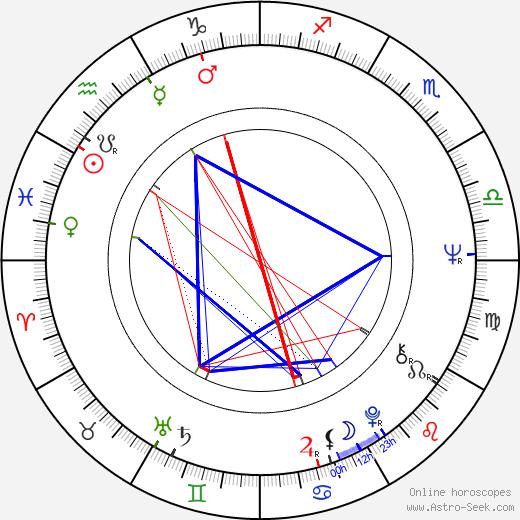 Maria Marlow birth chart, Maria Marlow astro natal horoscope, astrology