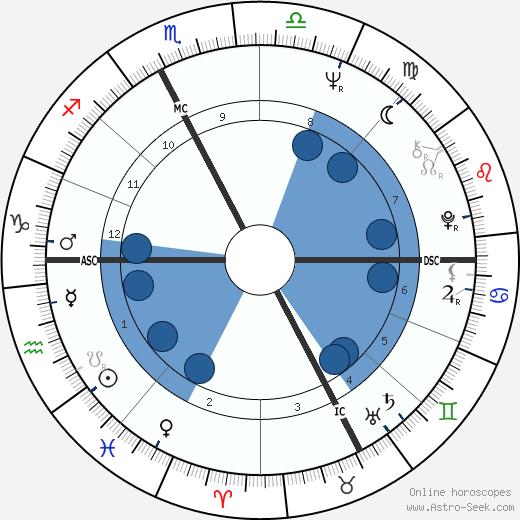 Maria Rosa Maso wikipedia, horoscope, astrology, instagram