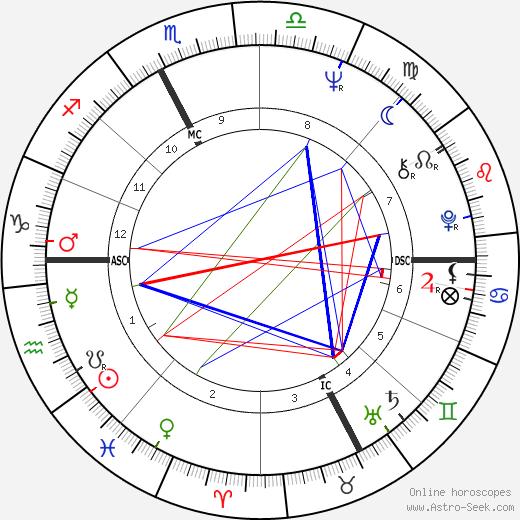 Maria Rosa Maso день рождения гороскоп, Maria Rosa Maso Натальная карта онлайн