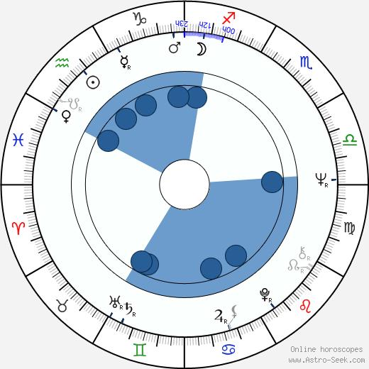 Marian Opania wikipedia, horoscope, astrology, instagram