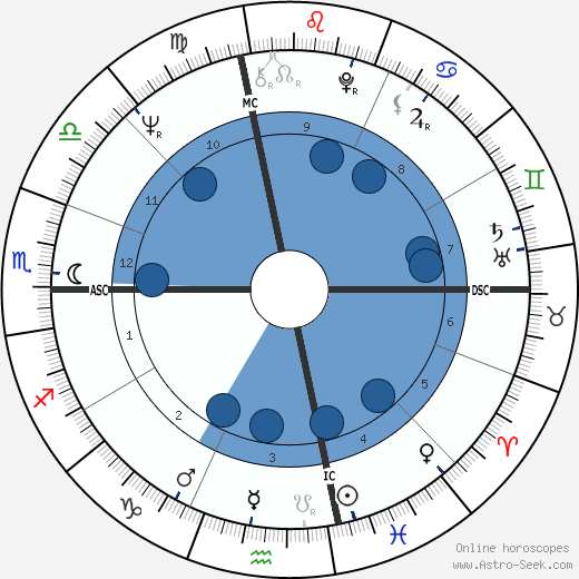Marilyn Michaels wikipedia, horoscope, astrology, instagram