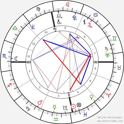 Marilyn Michaels tema natale, oroscopo, Marilyn Michaels oroscopi gratuiti, astrologia