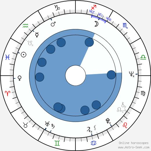 Mary Frann wikipedia, horoscope, astrology, instagram