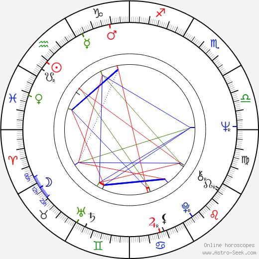 Michael Gerber birth chart, Michael Gerber astro natal horoscope, astrology