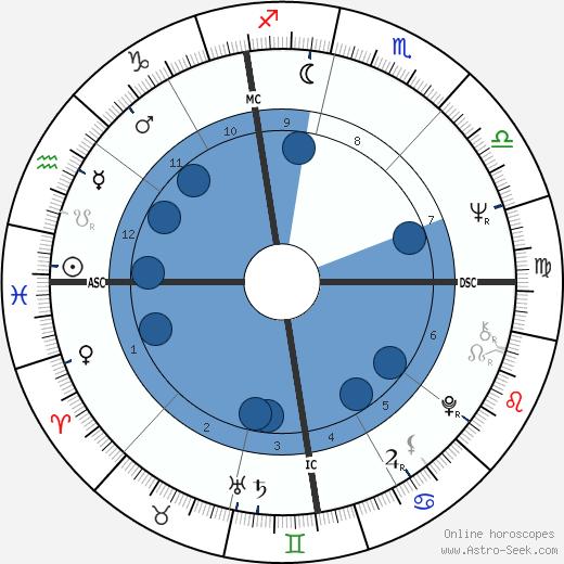 Michael Jay Grossman wikipedia, horoscope, astrology, instagram