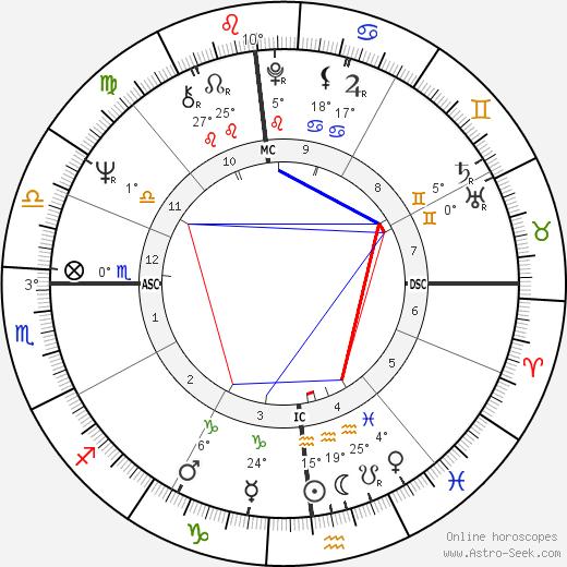Michael Mann birth chart, biography, wikipedia 2019, 2020