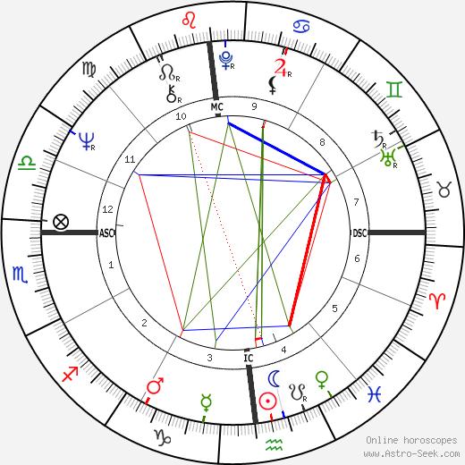 Michael Mann astro natal birth chart, Michael Mann horoscope, astrology