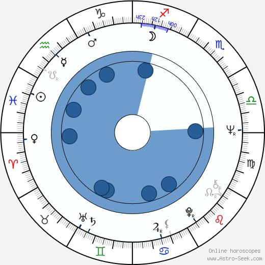 Michal Černík wikipedia, horoscope, astrology, instagram