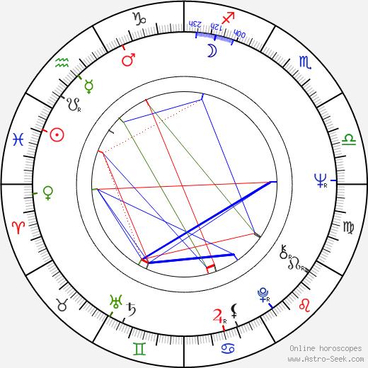 Michal Černík день рождения гороскоп, Michal Černík Натальная карта онлайн