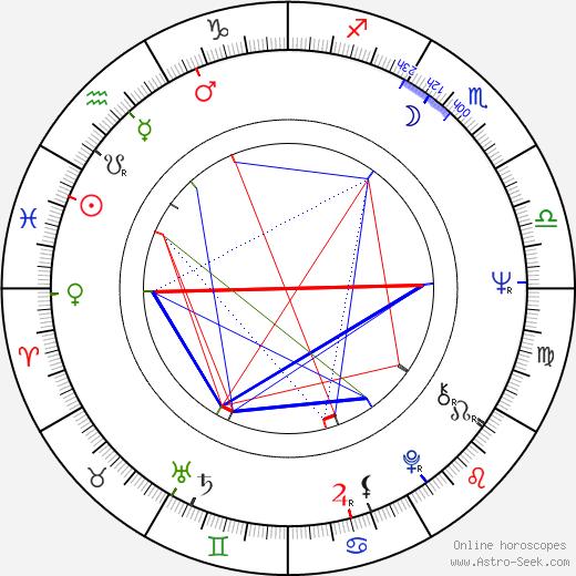Michele Carey birth chart, Michele Carey astro natal horoscope, astrology