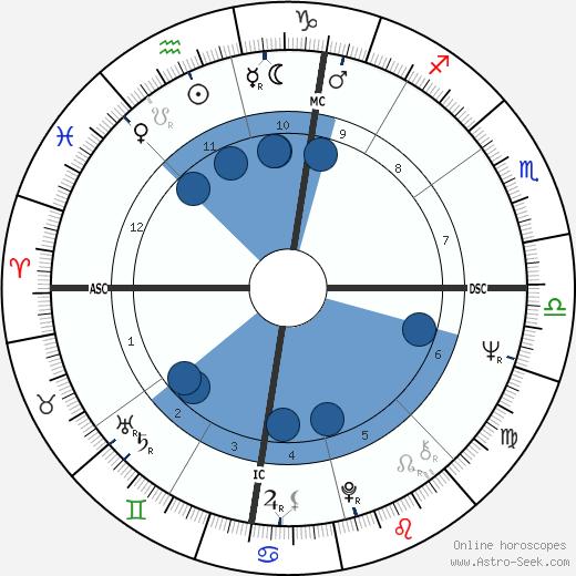 Neil Bogart wikipedia, horoscope, astrology, instagram