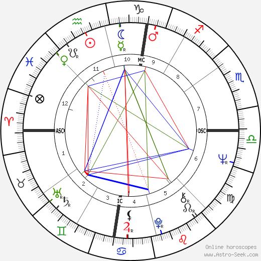Neil Bogart tema natale, oroscopo, Neil Bogart oroscopi gratuiti, astrologia