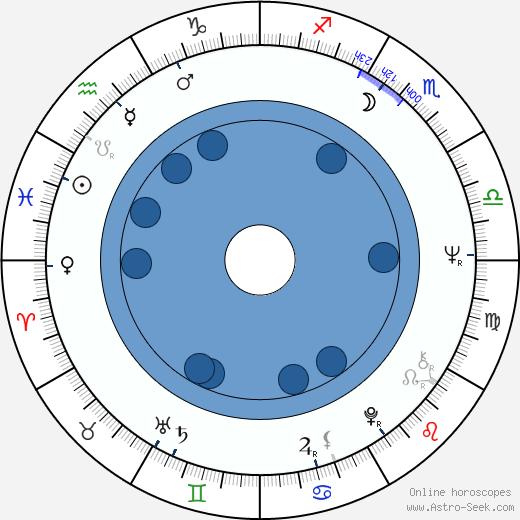 Paul Cotton wikipedia, horoscope, astrology, instagram