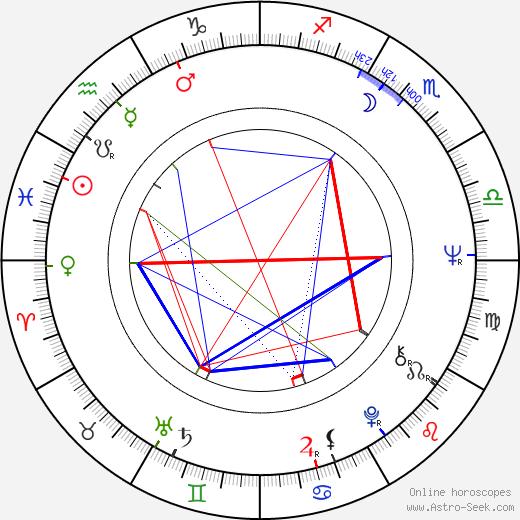 Paul Cotton birth chart, Paul Cotton astro natal horoscope, astrology