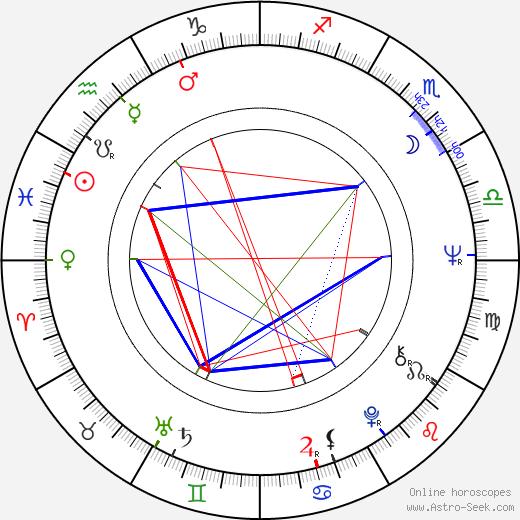 Pavel Dostál astro natal birth chart, Pavel Dostál horoscope, astrology