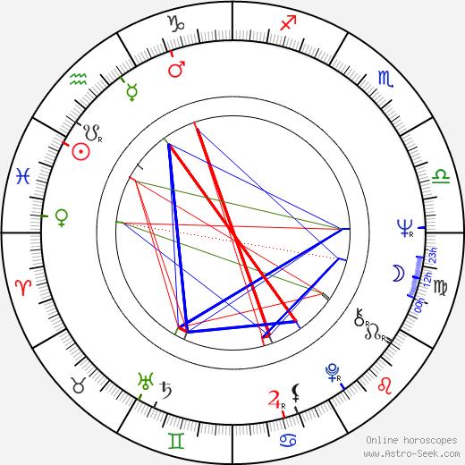 Pawel Galia birth chart, Pawel Galia astro natal horoscope, astrology