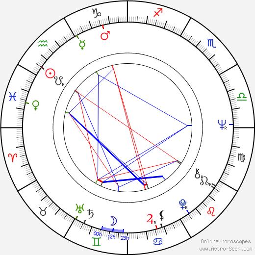 Petr Oliva tema natale, oroscopo, Petr Oliva oroscopi gratuiti, astrologia