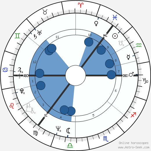 Robert Kidd wikipedia, horoscope, astrology, instagram