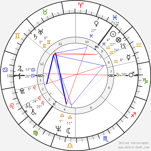 Robert Kidd birth chart, biography, wikipedia 2019, 2020