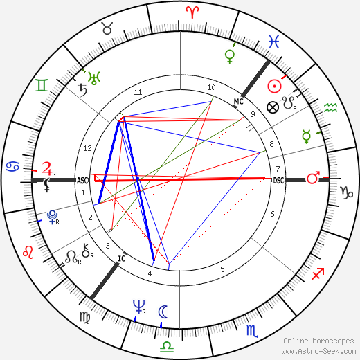 Robert Kidd birth chart, Robert Kidd astro natal horoscope, astrology